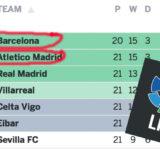 Inför FC Barcelona – Atletico de Madrid Lördag 30/01-2016 16:00